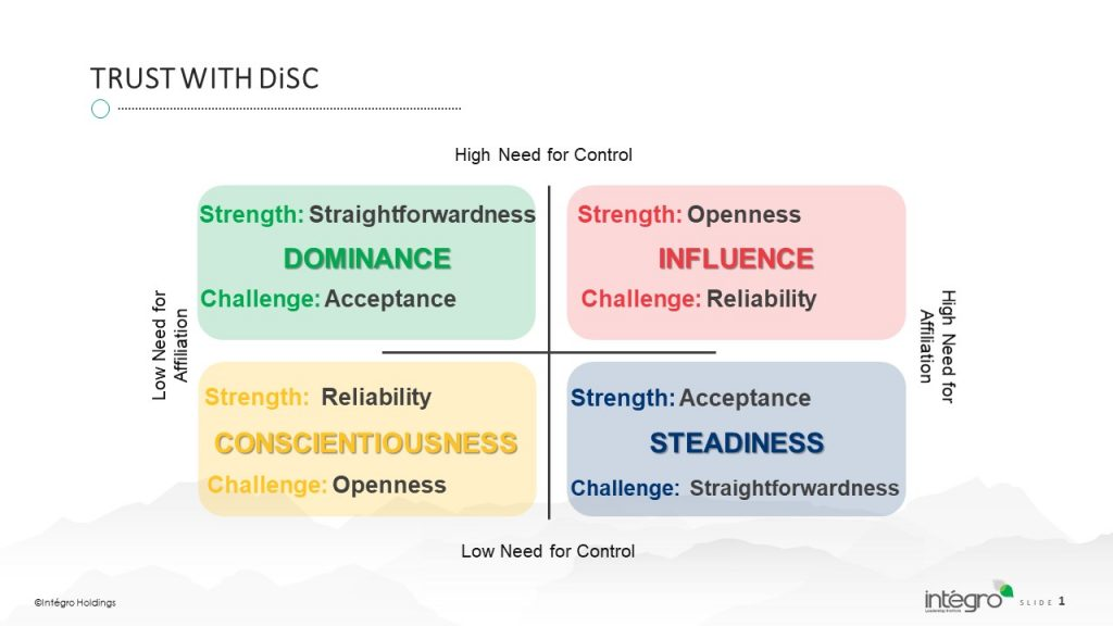 For Everything DiSC® Facilitators: Building Trust with Everything DiSC® 2