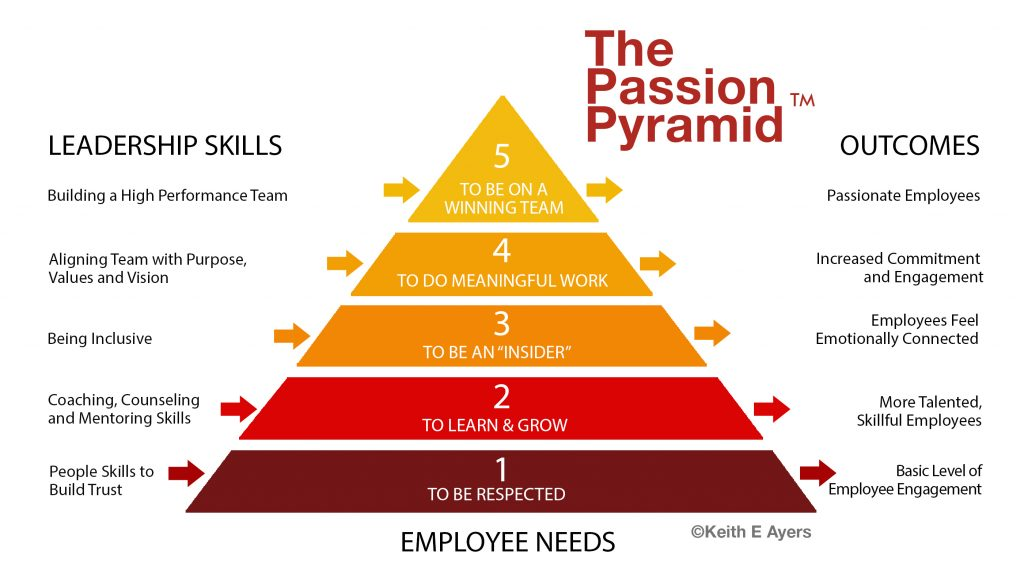 employee retention: engagement, passion, and trust