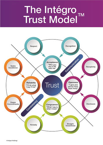 want to build a diverse and inclusive workplace? start with trust 2