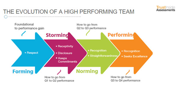 Evolution Of a High Performing Team