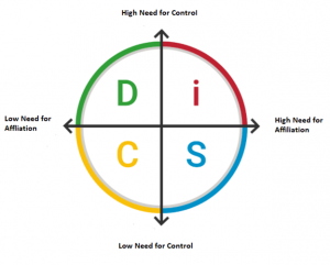 for everything disc® facilitators: using everything disc to understand needs 2
