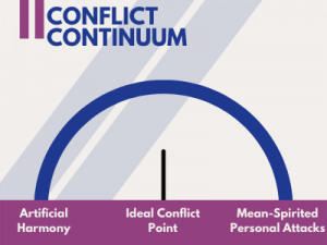 avoiding team conflict? channel it into something productive instead 2